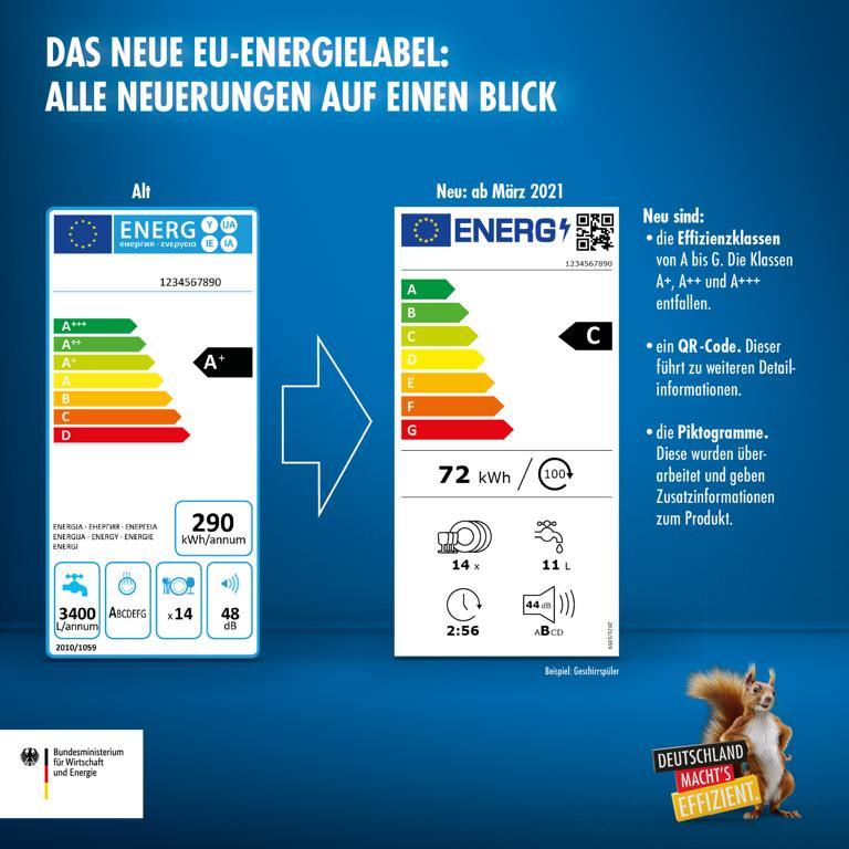 EU Energielabel