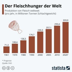 Entwicklung Fleischkonsum